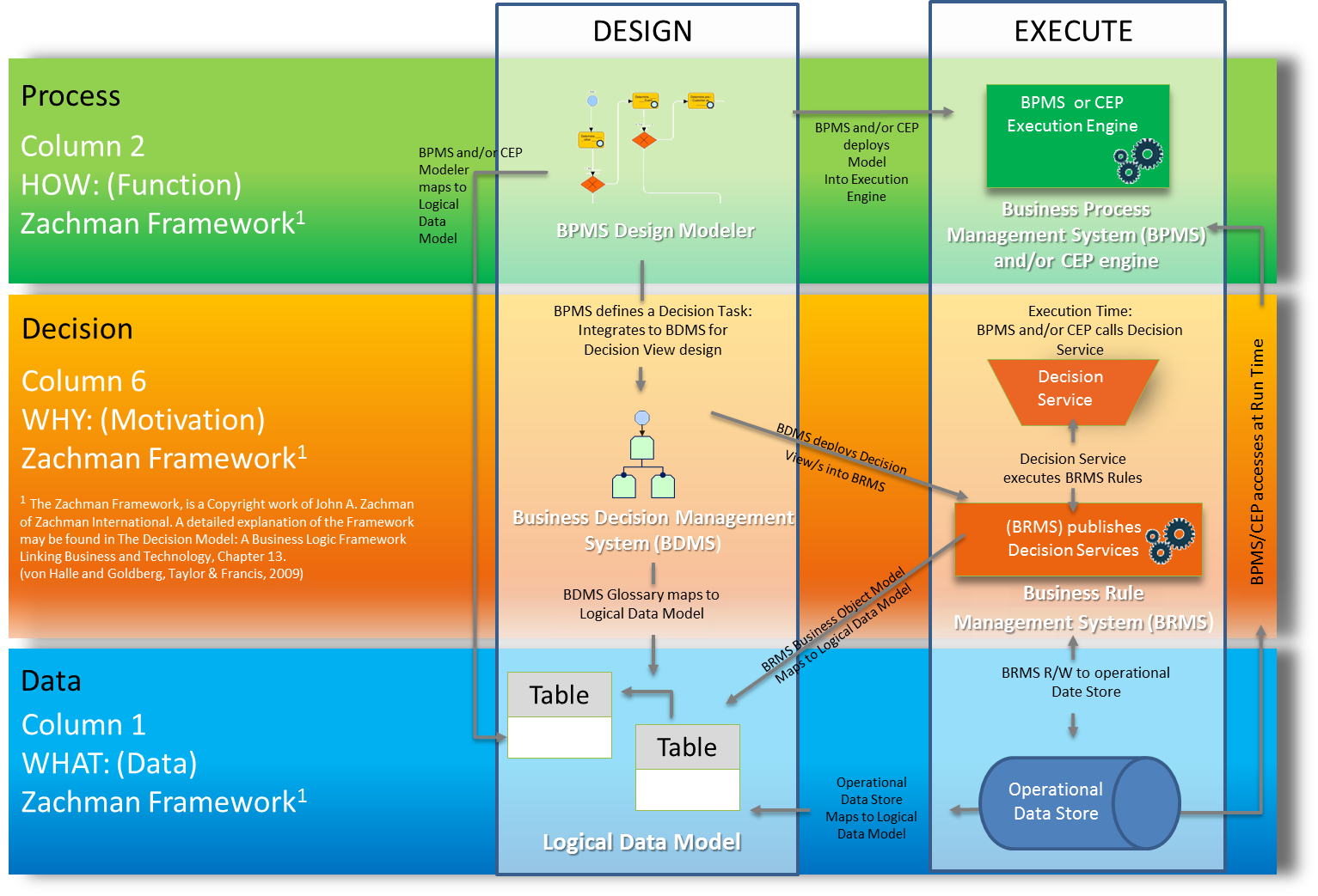 Figure 5 - Design and Execute Time Stacks for Decision Management Enabled Architecture