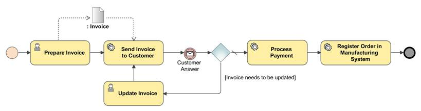 Figure 4. A separate BPMN process diagram visualizing a sequence of user and service tasks for subprocess Register Order