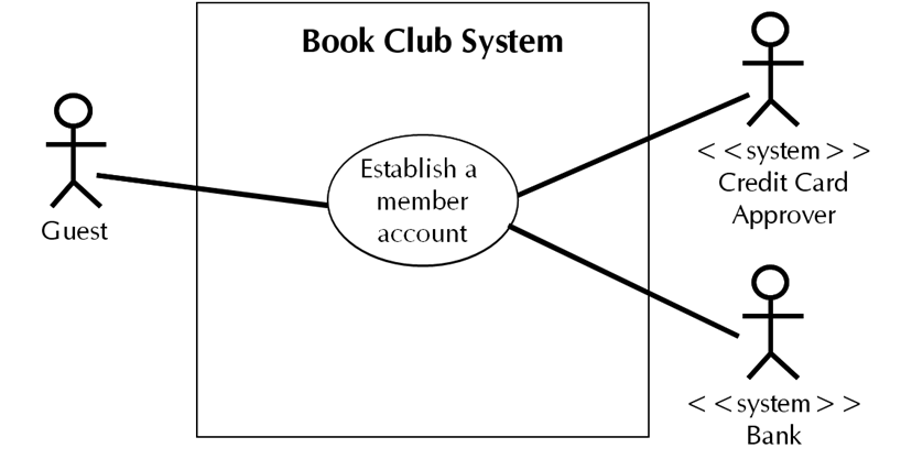 Document decisions separately and explicitly a proposed use case use case diagram for book club system ccuart Gallery