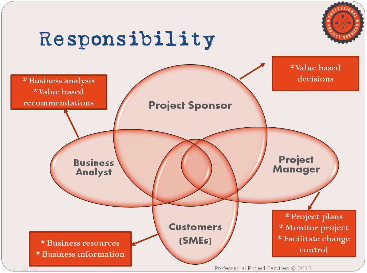 Achieving Success Through Business Value Business Analyst Community Resources Modern Analyst