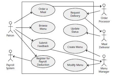 Defining project scope scope part 1 use case diagram ccuart Gallery