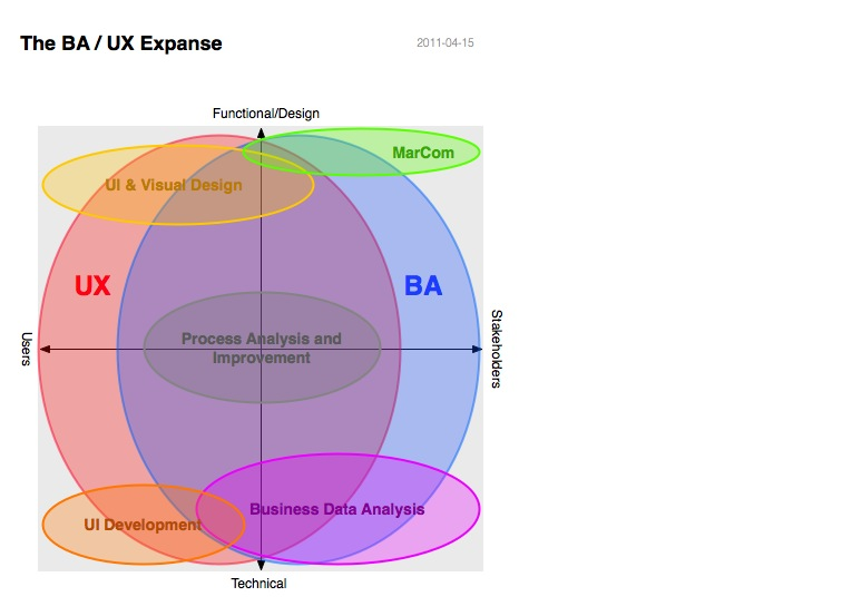The BA / UX Expanse (Business Analyst - User Experience Expanse)