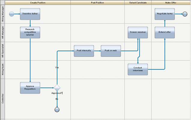 Process mapping 101 a guide to getting started business analyst figure 3 a process diagram automatically generated by lombardi blueprint from the high level map malvernweather Images