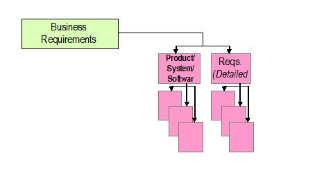 Conventional Requirements Model
