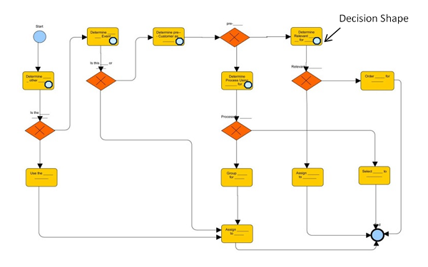 The decision model and process models with bpmn business analyst figure 2 decision aware process model ccuart Choice Image