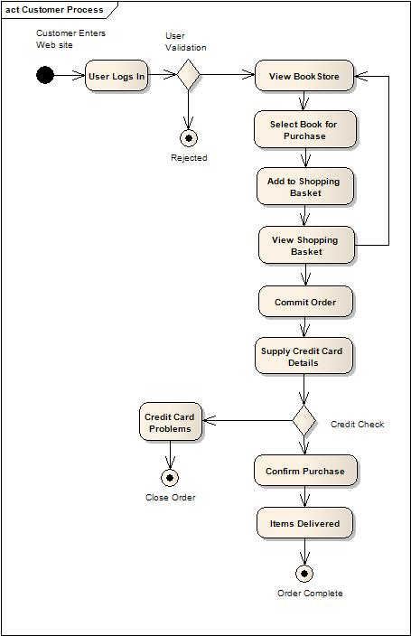 Standard Activity Diagram