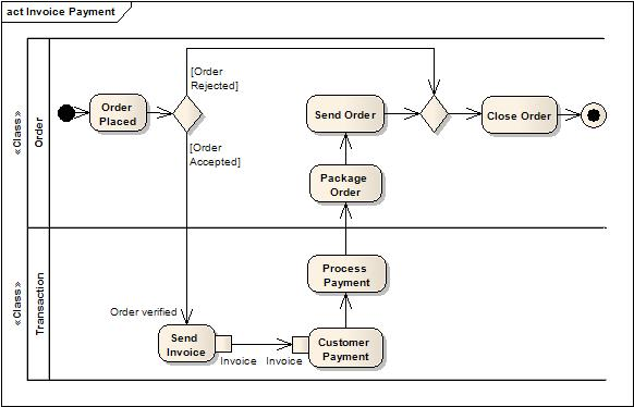 Partitioned Activity Diagram