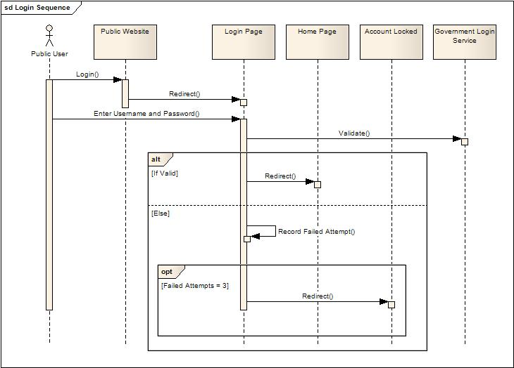 Enterprise architect for business analysts business analyst figure 5 high level sequence diagram ccuart Image collections