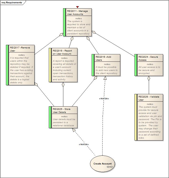 Enterprise Architect makes it easy to create diagrams that show all the requirements relating to another element.