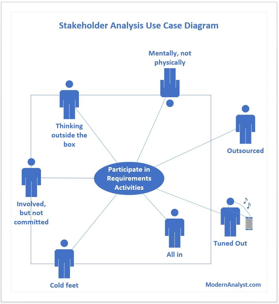 humor  stakeholder analysis using use case diagrams