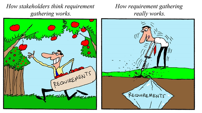 Humor How Requirements Gathering Really Works - Requirements gathering