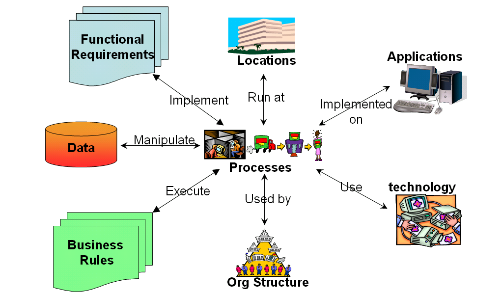 Why Amp How Business Process Modelling Gt Business Analyst