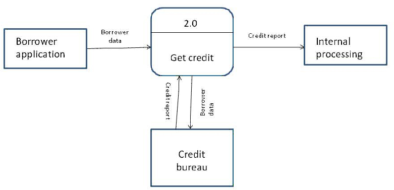 introduction to context diagrams  gt  business analyst community    example of a context diagram