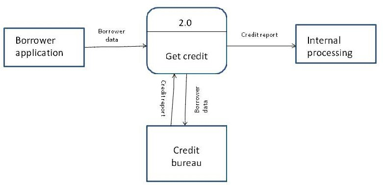 Example of a context diagram