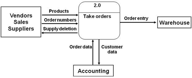 Context diagram: Identify and document additional external entities