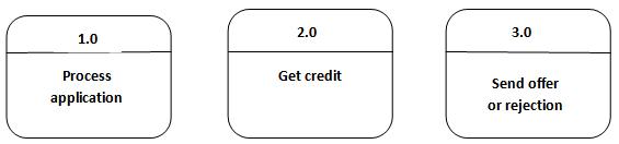 Context Diagram: Process