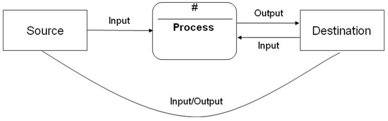 Simple Sample Context Diagram