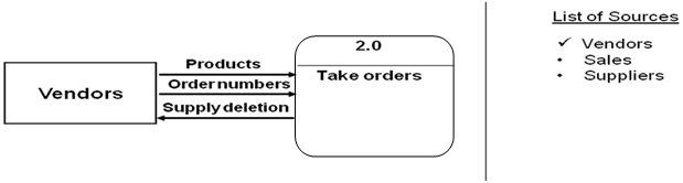 Context Diagram: capture the interactions