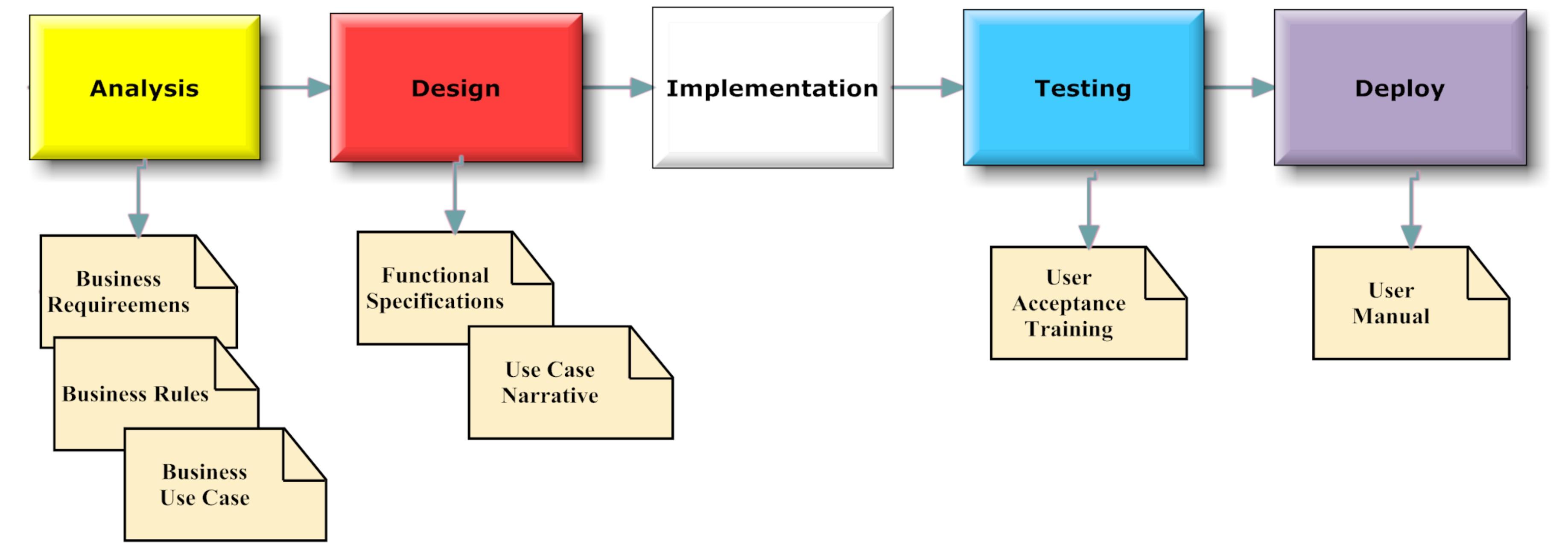 business process and documentation types business process analysis rh modernanalyst com Process Flow Diagram Examples Process Flow Diagram Symbols