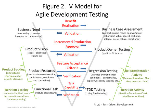 a proposal for an agile development testing v