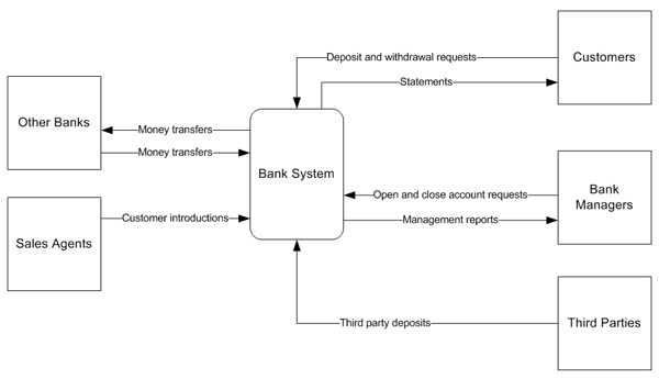 banksystem_deposit_and_withdrawal putting systems analysis \u201cinto context\u201d using the context diagram system context diagram at bayanpartner.co