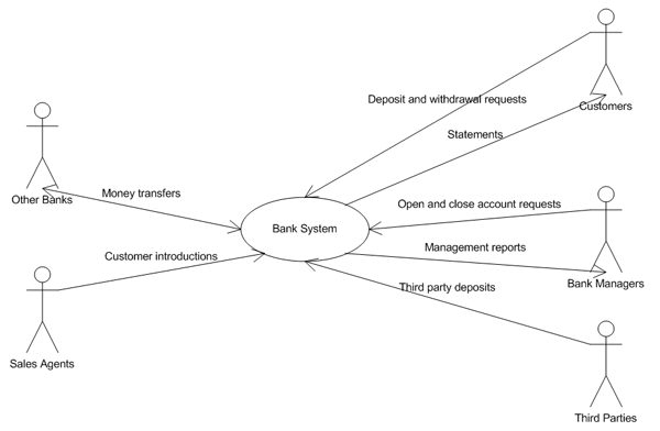 banksystem_usecase uml replacement for context diagram stack overflow system context diagram at bayanpartner.co