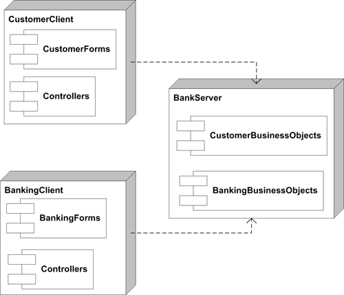 End To End Uml Component Diagram And Deployment Diagram