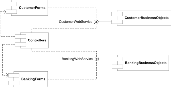 End to end uml component diagram and deployment diagram in this scheme the customerforms component depends on a customerwebservice interface that is exposed by the customerbusinessobjects component and which ccuart Images