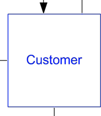 Data Flow Diagram with Examples & Tips > Business Analyst