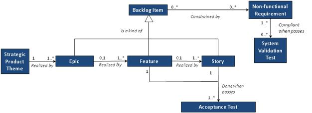 A Lean and Scalable Requirements Information Model for the