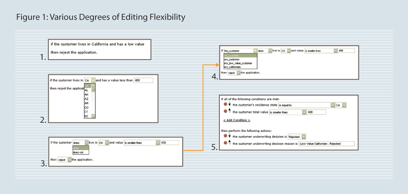 Various Degress of Editing Flexibility