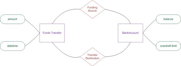 Data Modeling: Entity-Relationship Diagram (ER Diagram