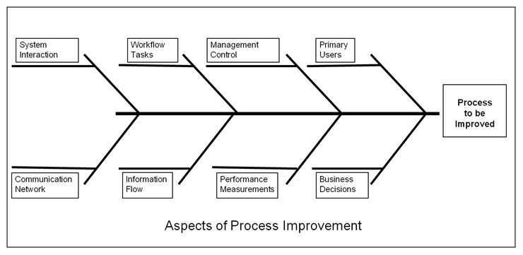 Structuring as is and to be process improvement discussions using use the fishbone or ishikawa diagram to identify improvement opportunities ccuart Choice Image