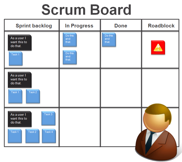 Agile Sprint Board: Understanding And Managing Agile Transitions > Business