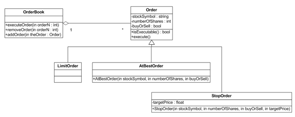 End to end uml case study for a stock broker additional participating classes diagrams would show the other specializations of the order class but none of these diagrams would show all of the order ccuart Images