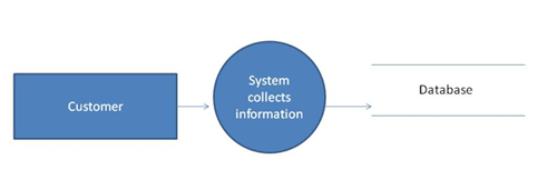 An introduction to data flow diagrams business analyst community this will enable the user to quickly isolate the main entities inputs and outputs here is an example of a context diagram or level 0 data flow diagram ccuart Images