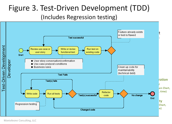 a for an agile development testing v model