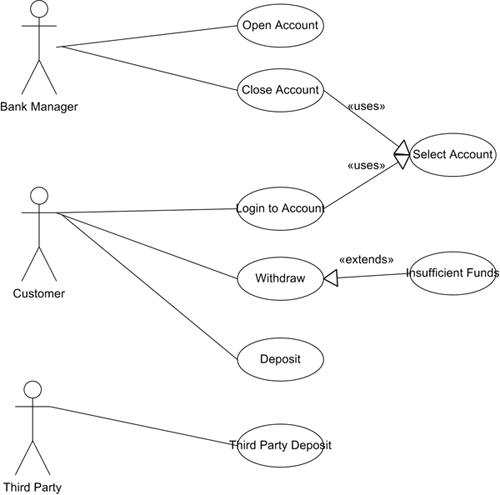 Use Case Diagram Worked Example