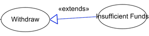 <<extends>> relationship in use case diagram
