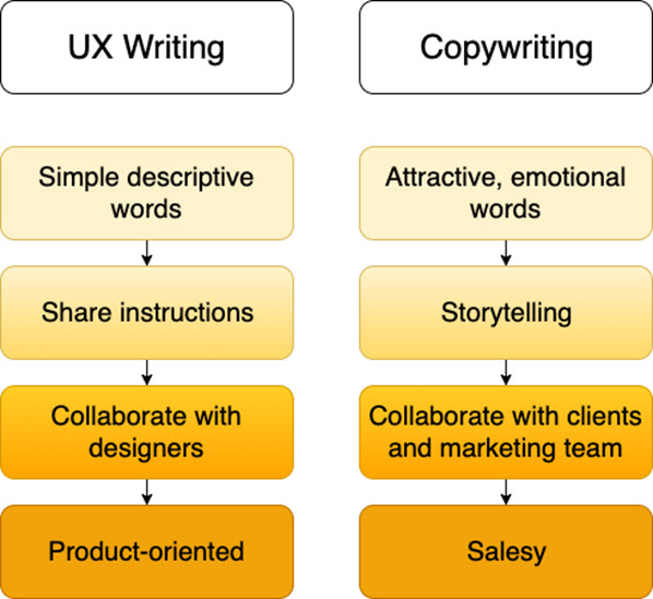 UX Writing Design Skills