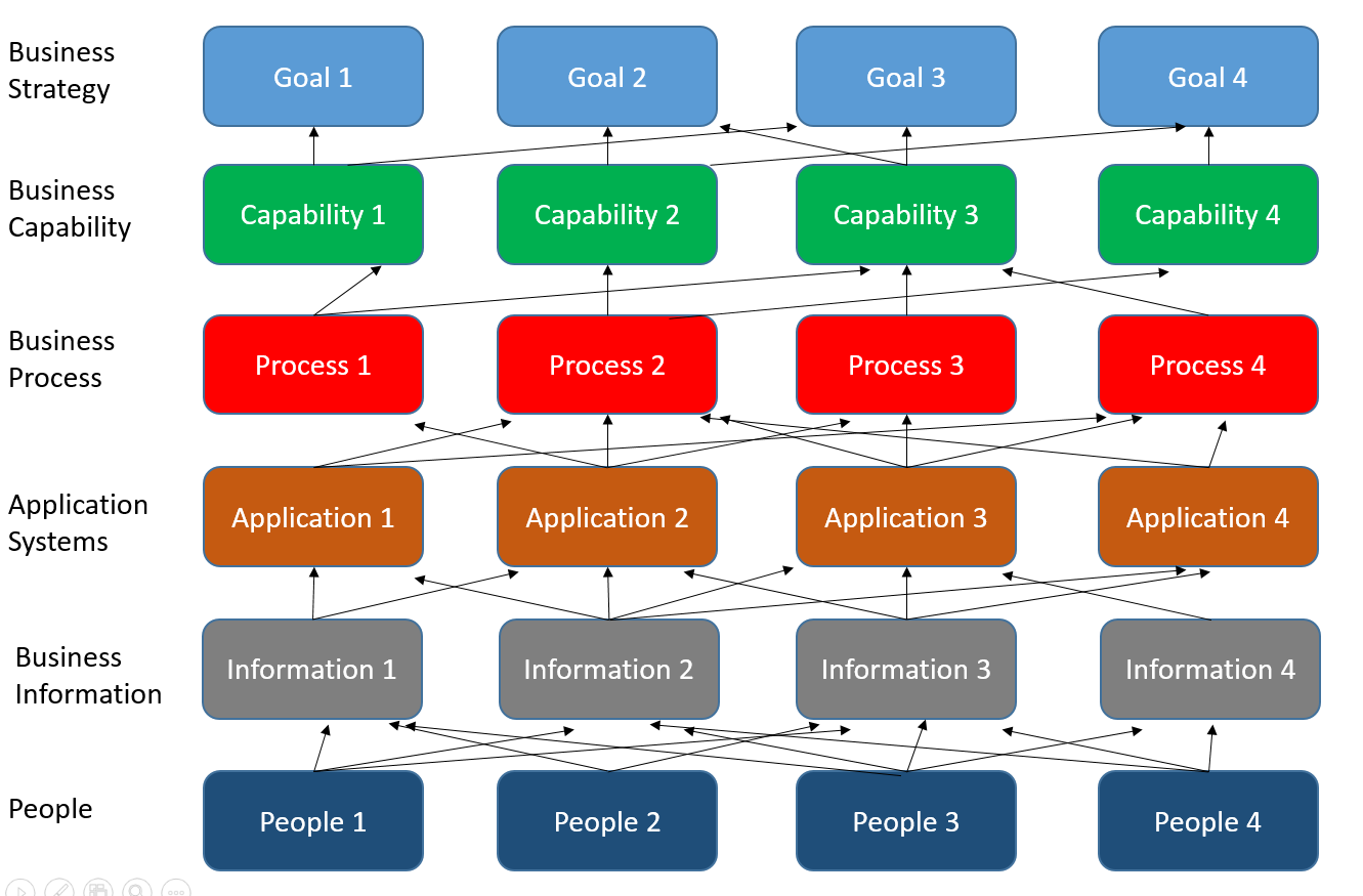 Business capability mapping