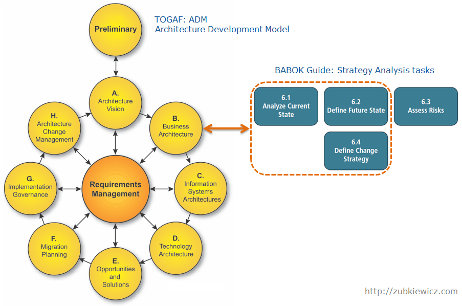 Archimate for business architect similarities between togaf and babok malvernweather Images
