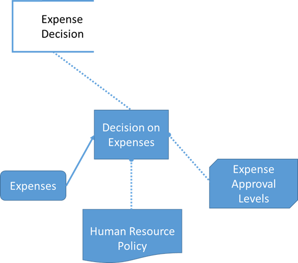 Initial DMN Model (Expense Decision) of Invoice Process
