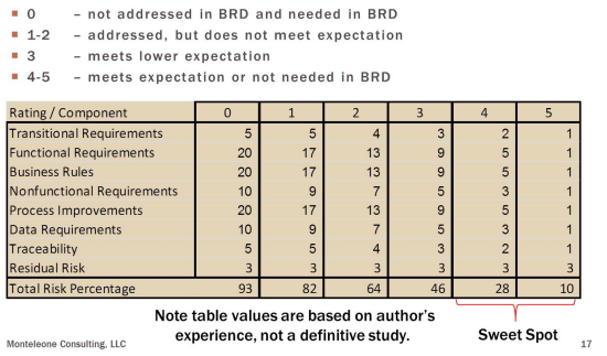 BRD Evaluation Tool