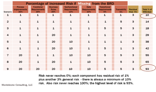 Possible BRD Risk Scenarios