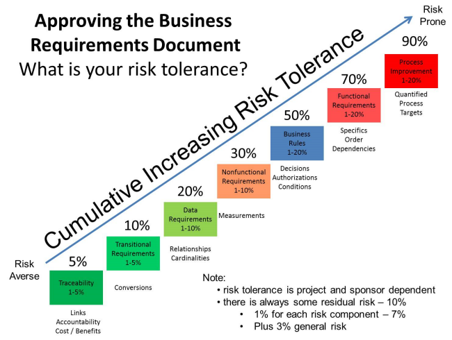 Updated Business Requirements Document Risk Tolerance Model