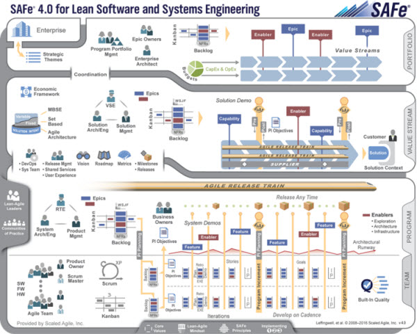 What is SAFe - Scaled Agile Framework?