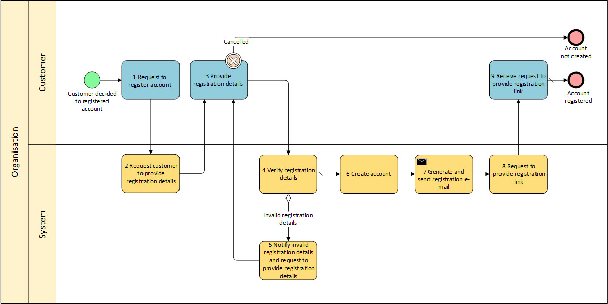 process flow diagram for business analyst process flow diagram in business analysis