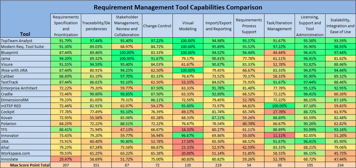 What is good enough when it comes to a requirements management tool? > Business Analyst Community & Resources