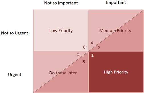 prioritise and meet